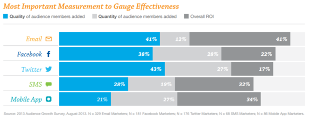 Most Important Measurements to Gauge Effectiveness