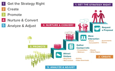 How A Content Marketing Strategy Can Drive Growth