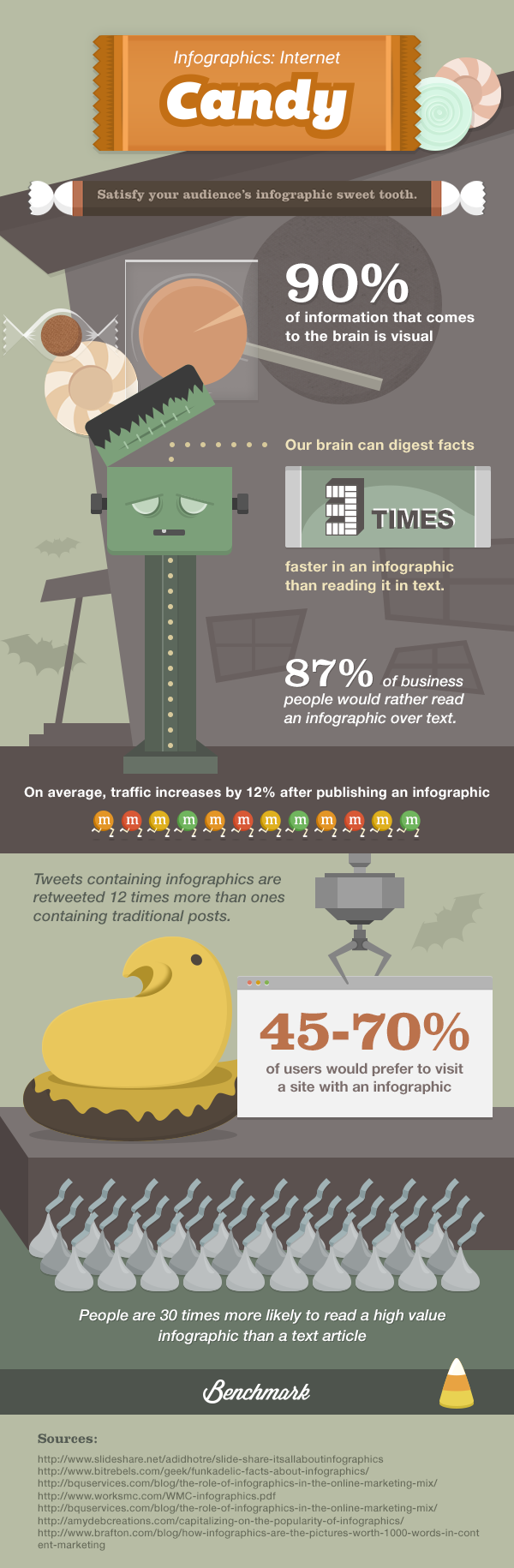 Infographics: Internet Candy. Satisfy your audience