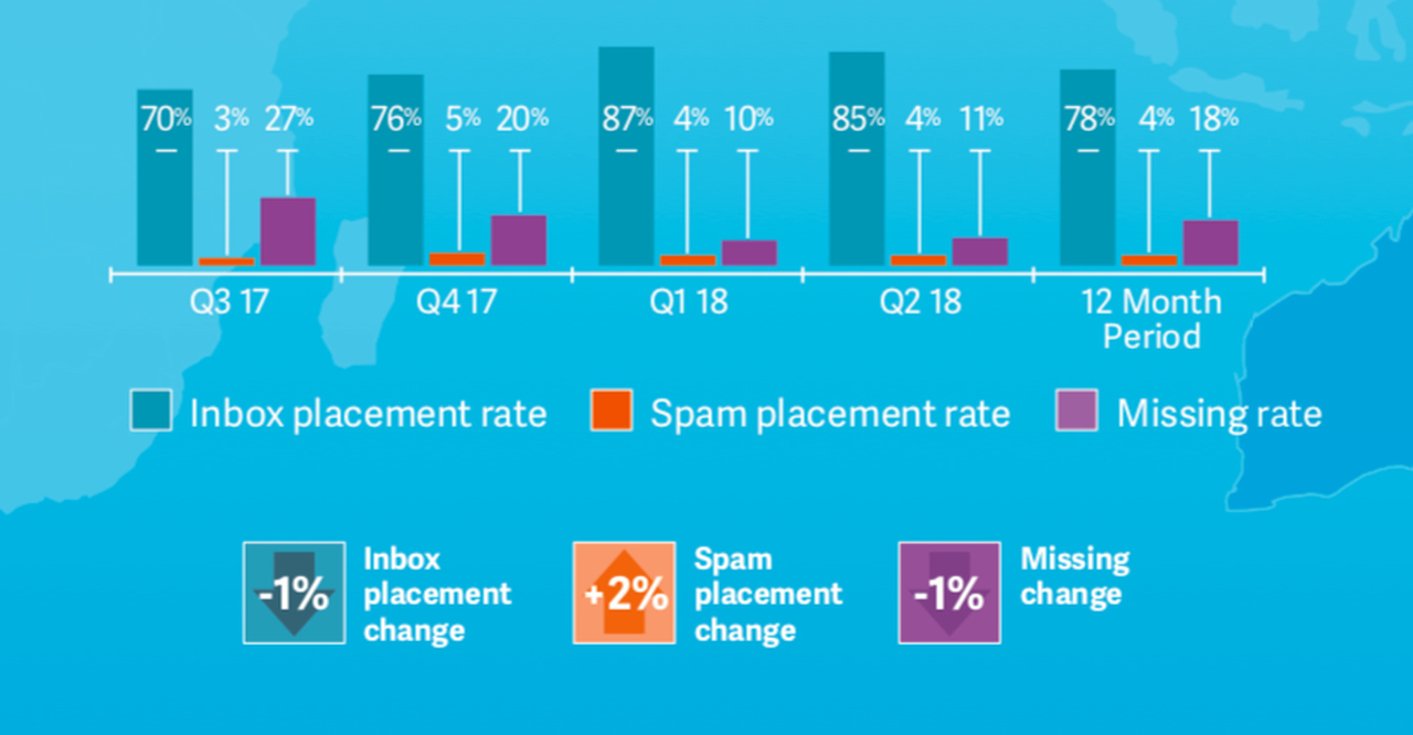 How To Design Your Email Marketing Campaign
