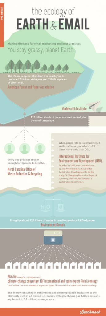 Earth day infographic pin
