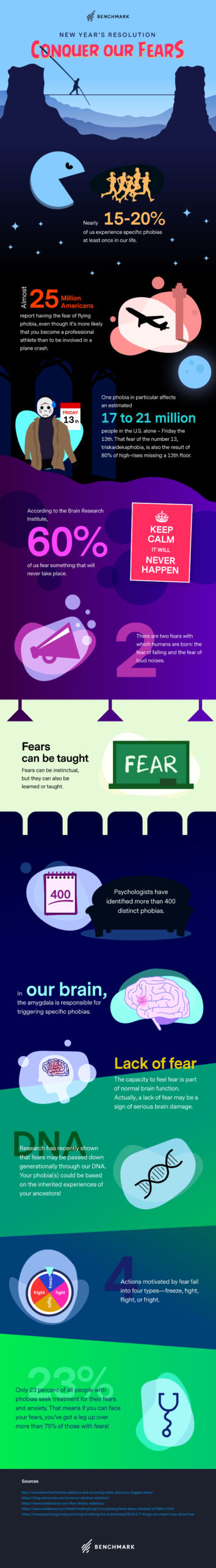 Infographic: Conquering Our Fears