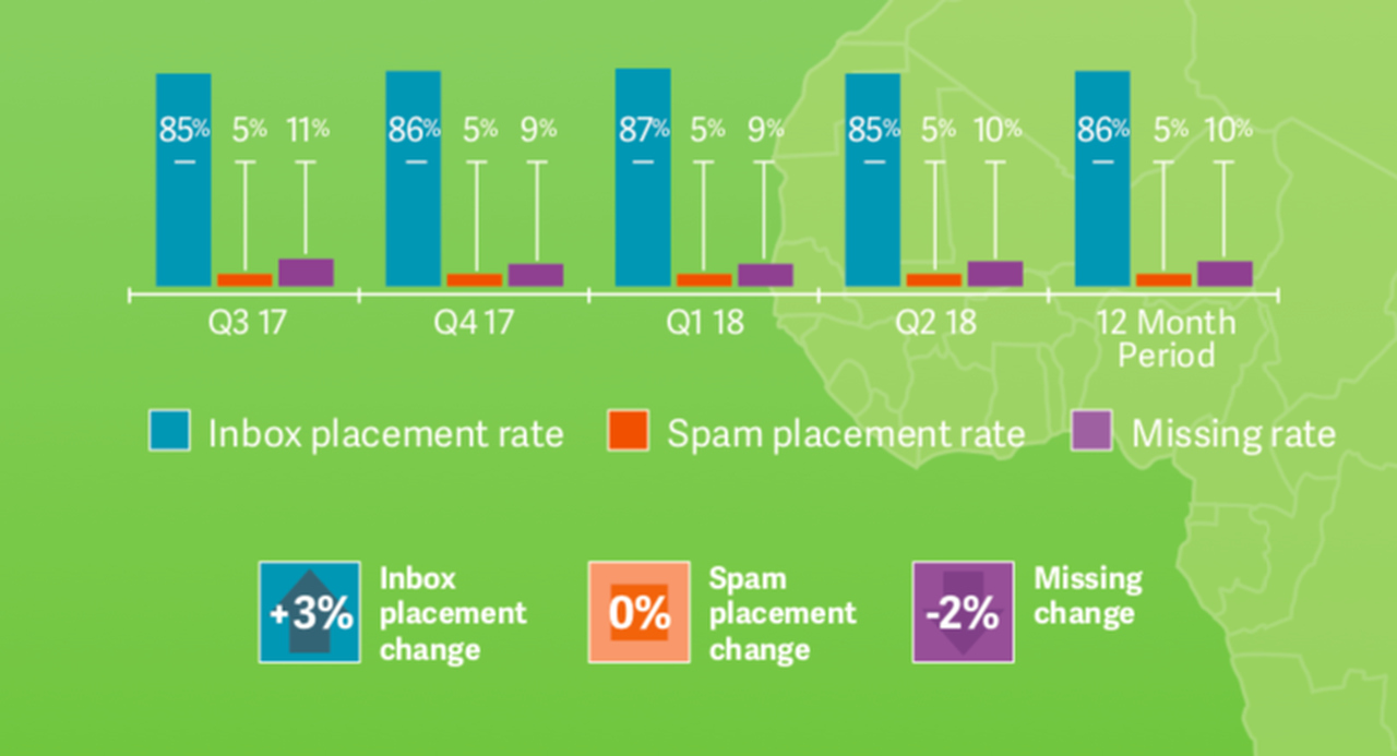 Inbox Placement in Europe